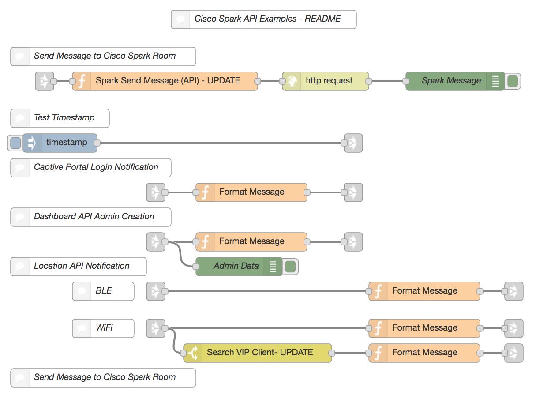 Using Meraki APIs with Node-RED - Cisco DevNet